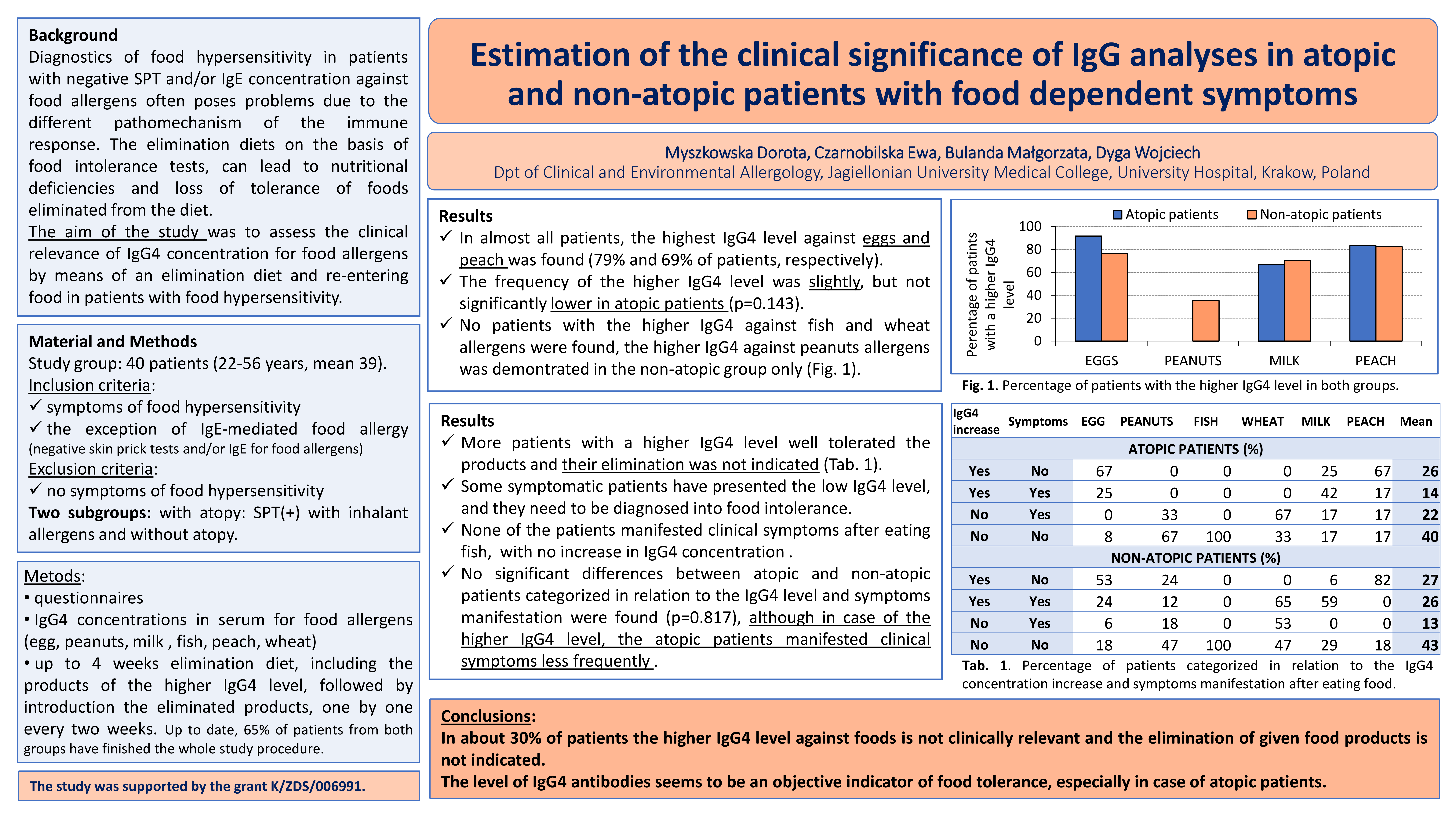 Estimation of the clinical significance of IgG analyses in atopic